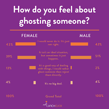 ghosting dating