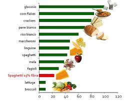 alimenti ricchi di glucidi indice glicemico carico glicemico e performance fisica personal