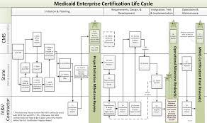 medicare certification letter mecl 01 medicaid enterprise certification life cycle rcwiki medicaid enterprise certification life cycle