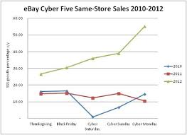 when is amazon black friday 2012 q4 2012 lessons learned part ii ebay and amazon channeladvisor