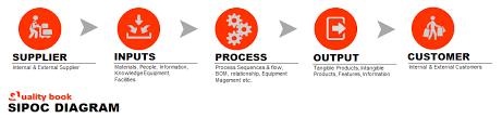 Sipoc Diagram Png Sipoc Model Ppt