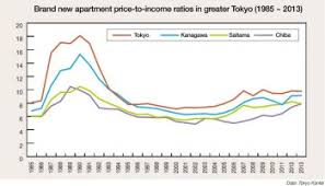 average price for a apartment price to income ratio worsens nationwide but improves