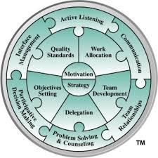 Counseling Skills For Managers Linking Skills Team Management Systems Tms Worldwide