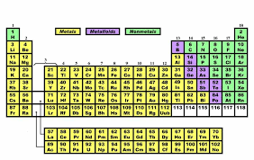 Nonmetals In The Periodic Table Matter And Energy Metals Nonmetals And Metalloids Texas Gateway