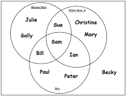 150 facts about hull fact 36 venn diagrams were conceived by an