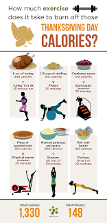 activz thanksgivingdaycalories a info graphics