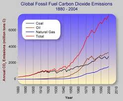 Fuels Backyard Get Together 1d Fossil Fuels Hydrocarbons And Co2