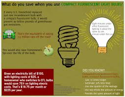 what is fluorescent light what do you save when you use compact fluorescent light bulbs