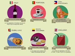 what can you buy for a dollar in different countries around the world