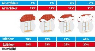 taux d humidité dans une chambre taux d humidite ideal dans une maison degre avie home lzzy co