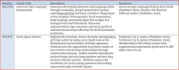 creating a list of homeschool course descriptions