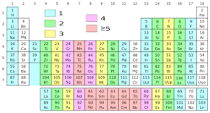 Al On Periodic Table File Periodic Table With Unpaired Electrons Svg Wikimedia Commons