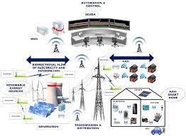 electronics free full text wireless sensor network based smart
