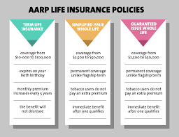 aarp burial insurance plans burial insurance pro