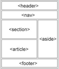 layout có nghia là gì học html cách thiết kế layout cho trang web trong html
