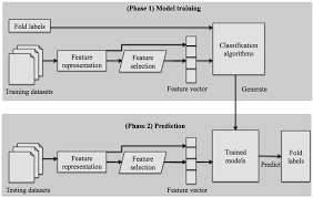 ijms free full text recent progress in machine learning based