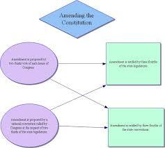 amendmentprocess jpg