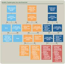 capital gains tax table 2017 qualified dividends and capital gains flowchart