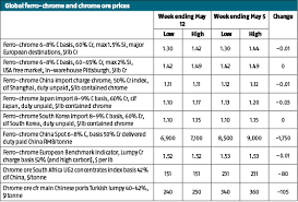 global markets futures slide spooked global chrome wrap chinese ore alloy prices lose up to 35 after