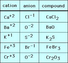 flinn chemtopic labs ionic compound answers 100 images 4 apex