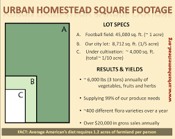 Sq Footage by By The Numbers U2022 The Urban Homestead