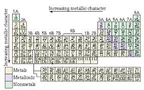 Ta Periodic Table Periodic Table Facts By Aaron Roedder Infographic