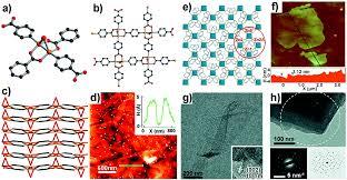Two dimensional metal–organic framework nanosheets synthesis and