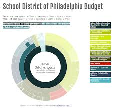 Visualizer Online by Sdp Online Budget Visualization U2014 Projects U2014 Code For Philly