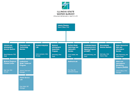 office of the director organizational chart illinois state water