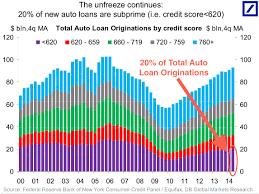 auto finance captive vs banks business insider