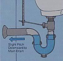 How A Bathtub Drain Works What Happens When You Flush