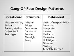 of four design patterns beyond design patterns phpnw14