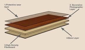 Laminate Flooring Thickness Amazing Of Laminate Flooring Thickness With Link International How