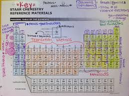 high chemistry periodic table 2015 cast handouts science teachers association of texas