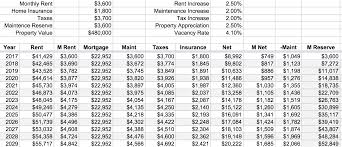 Income Projection Spreadsheet Frugal Homestead Series Part 2 Here U0027s The Budget Frugalwoods