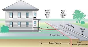 Home Plumbing System Lead U0026 Copper