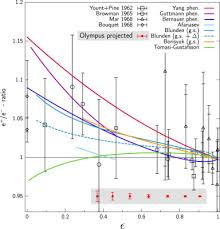 the olympus experiment sciencedirect