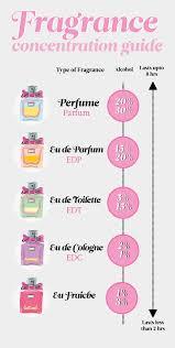 eau de toilette eau de cologne vs perfume differences between fragrances reader s digest