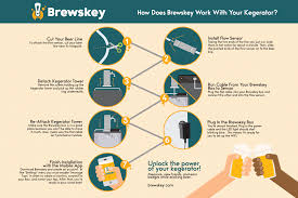 connecting your brewskey box brewskey
