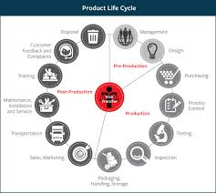 travelers insurance company images Product life cycle risk management travelers insurance jpg