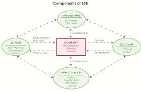 Magento B2b E Commerce Platform B2c E Commerce B2b Ecommerce With Magento Enterprise Part I Dckap