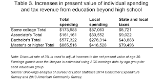 what colleges do for local economies a direct measure based on