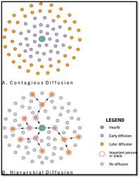 diffusion types