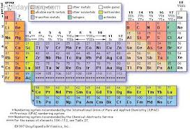 Periodic Table With Family Names The International Of Panama Jpg