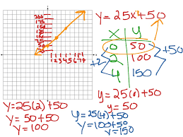 word problem linear function math algebra graphing linear