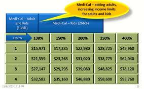 va income limits table medi cal income limits chart chart paketsusudomba co