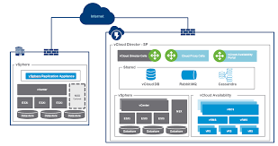 vcloud availability replication traffic deep dive u2013 tom fojta u0027s blog