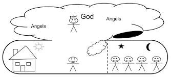 spiritual realms