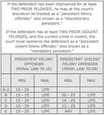 Federal Sentencing Table Criminal Sentences Chart In New York State