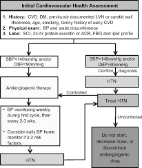 management of antiangiogenic therapy induced hypertension